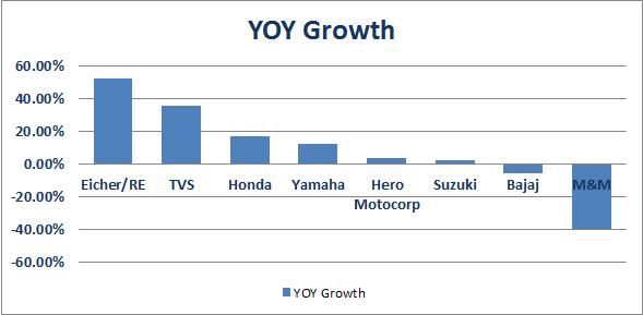 2 wheelers Year on year growth