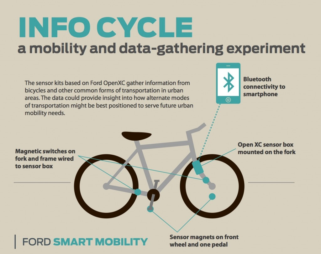 Ford Info Cycle