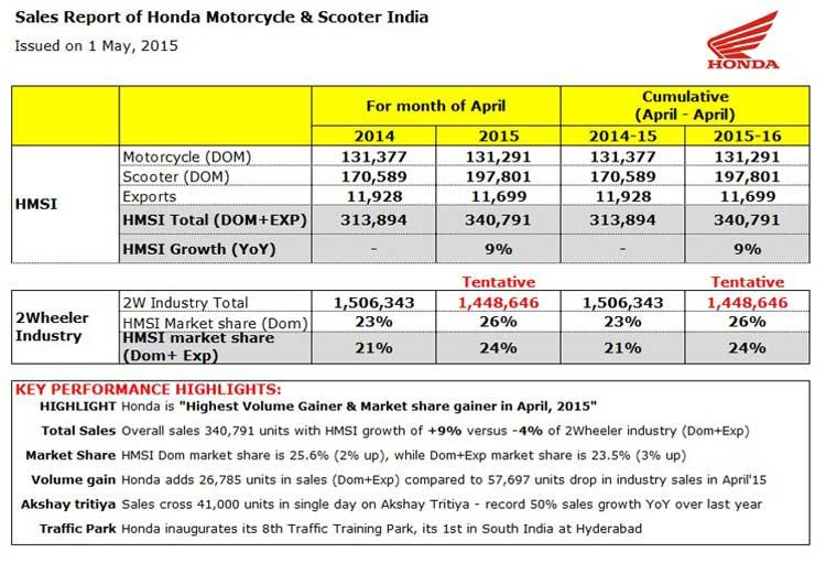 Honda-Market-Share