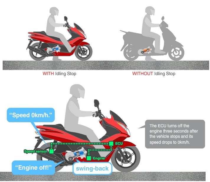 Honda Motorcycles ESP Technology Honda Shine
