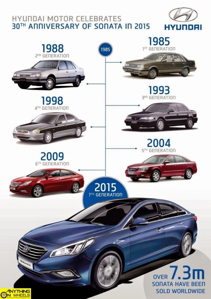 Hyundai Sonata Timeline