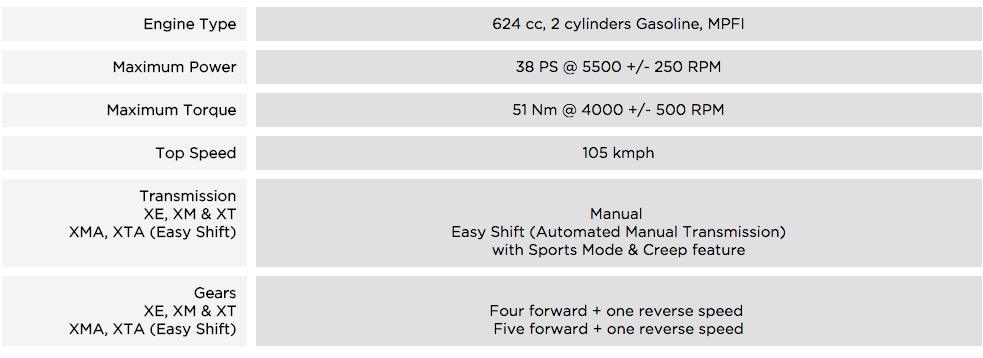 Engine and Transmission Specifications