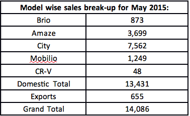 Honda Cars Sales Report