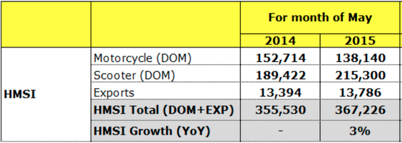Honda Motorcycles and Scooters India Sales Report May 2015