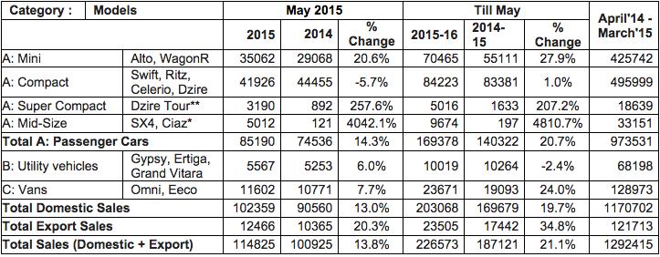 Maruti Suzuki Sales Report May 2015