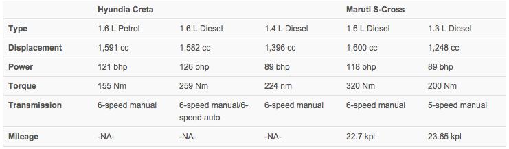 Hyundai Creta Specs vs Maruti S-Cross Specs