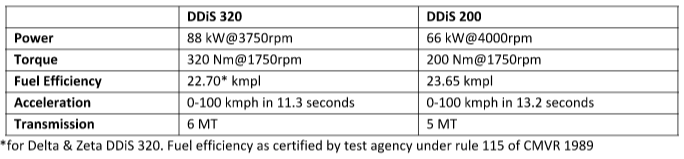 Maruti S-Cross Specifications