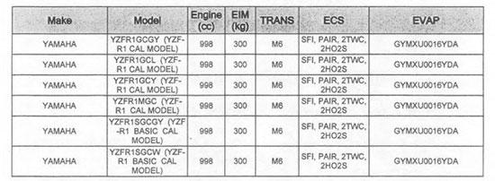 Yamaha YZF R1S Model Details