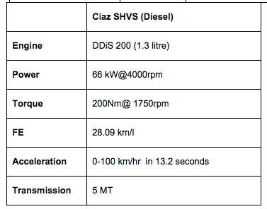 Maruti Ciaz Specifications