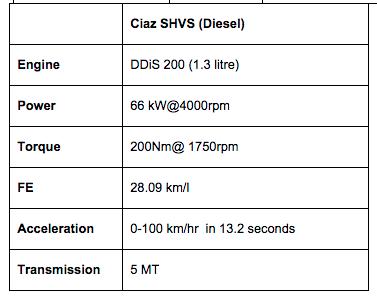 Maruti Ciaz Specifications