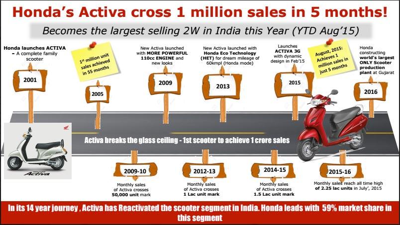 Honda-Activa-1-million