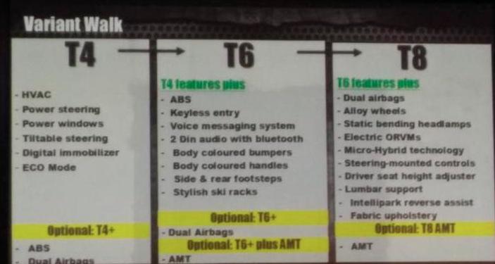 Mahindra TUV300 Variants