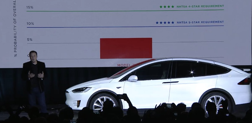 Would The New Tesla Model X Compact Suv Come To India Gaadikey