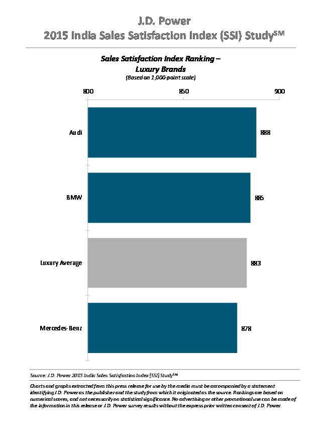 Sales Satisfaction Report 2015