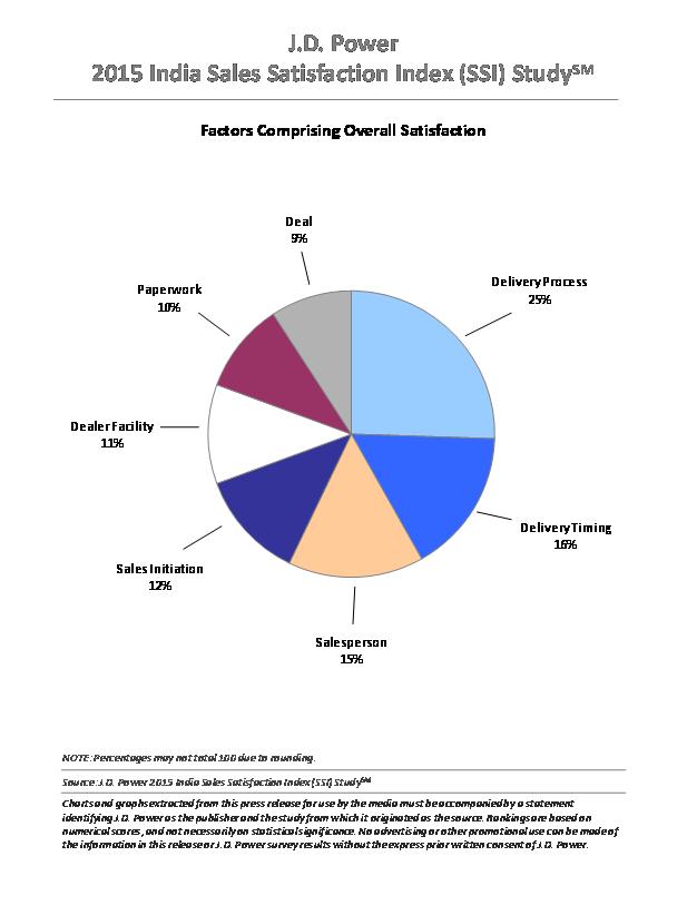 Factors comprising overall sales satisfaction