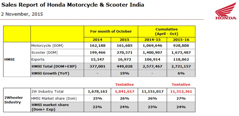 Honda 2 Wheelers Sales October 2015