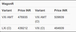 Maruti WagonR automatic price details