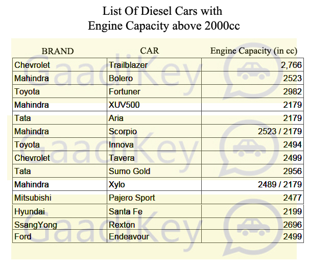 Diesel Cars above 2000cc engine capacity.