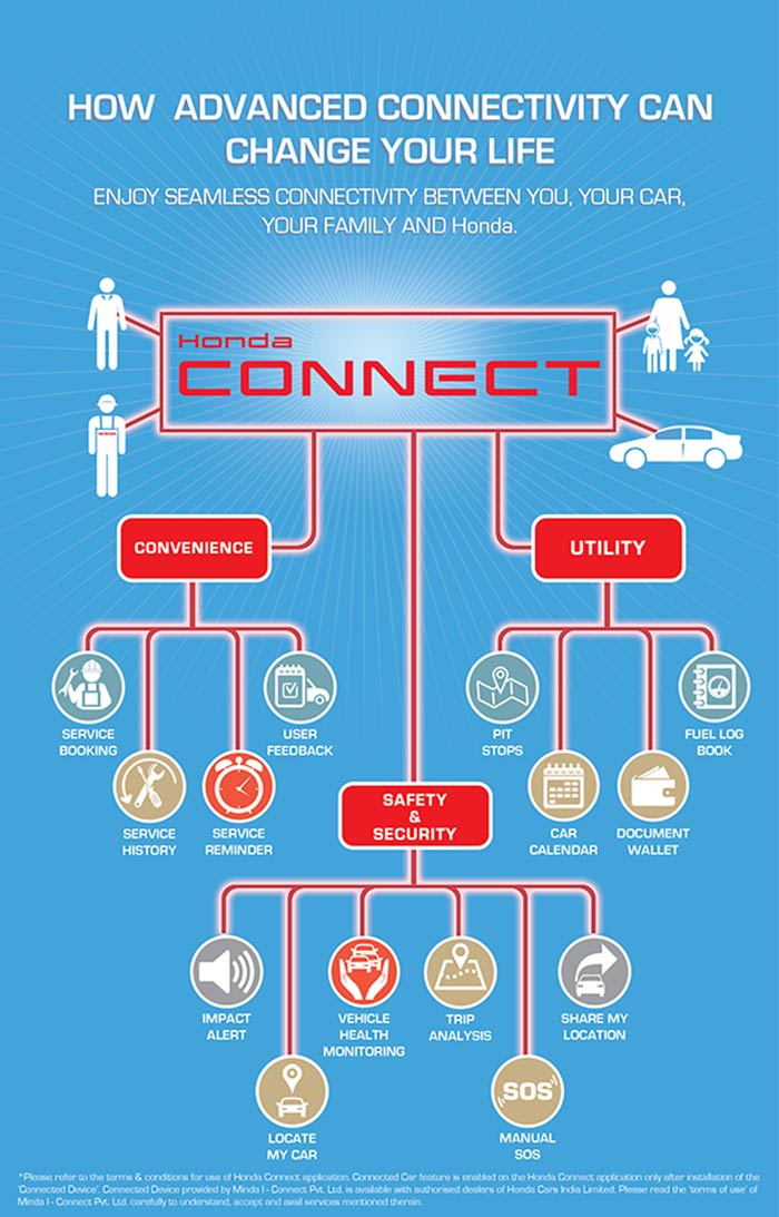 Infographics of Honda Connect