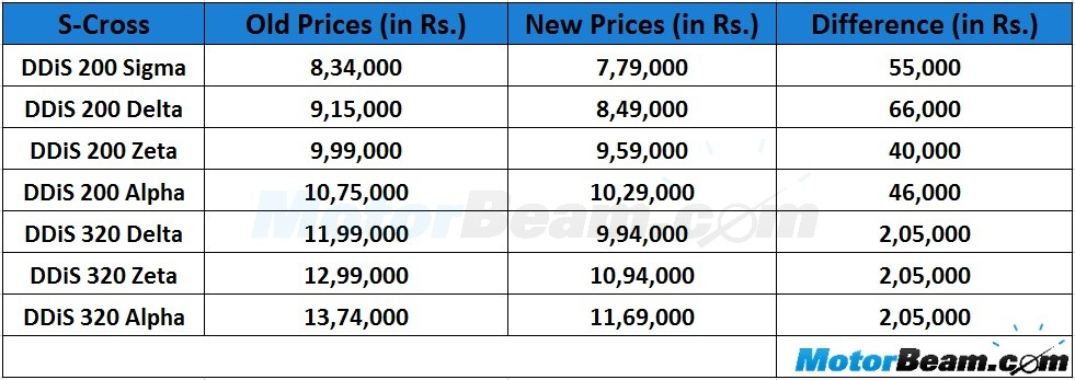 Maruti S-Cross Prices drop by 2 lakhs