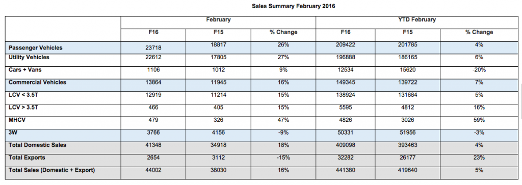 Mahindra Sales Summary Feb