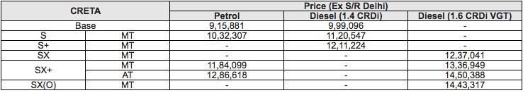 Hyundai Creta New Prices