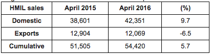 Hyundai Sales April 2016