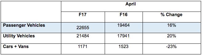 Mahindra Auto Sales 1