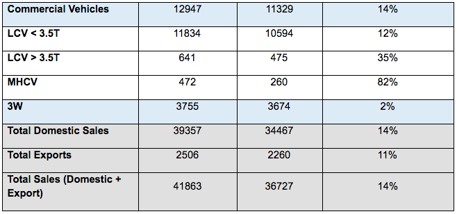 Mahindra Auto Sales 2