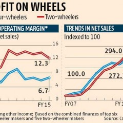 2 Wheeler Manufacturers are Profitable than Car Manufacturers : Report
