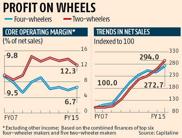 Comparison of Net Sales / 2 Wheelers and 4 Wheelers