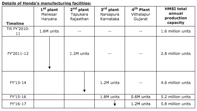 Honda 2 Wheelers Manufacturing Facility in India