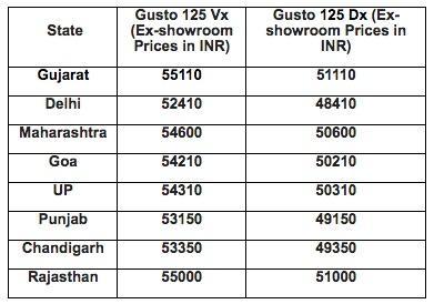 Mahindra Gusto 125 Prices