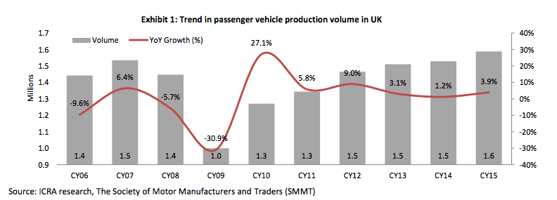 Passenger Vehicle Production Volume