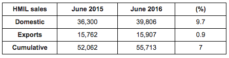 Hyundai India Sales June 2016