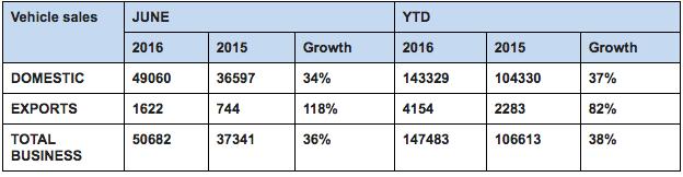Royal Enfield Sales June 2016