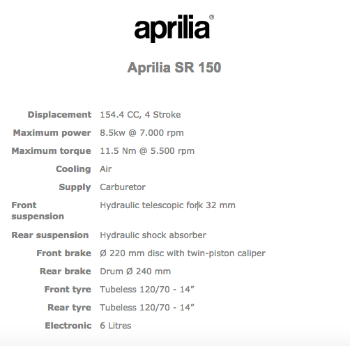Aprilia SR150