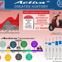 Activa creates history, breaks 17 year motorcycle monopoly [Infographic]