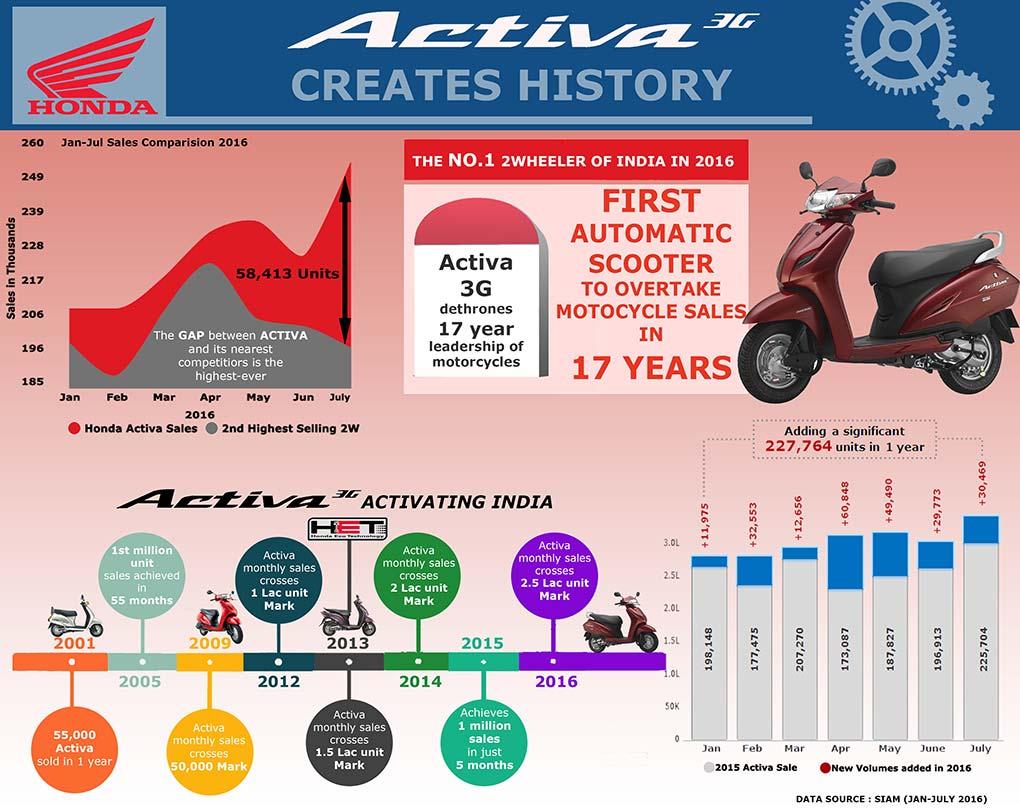 Honda Activa 3G - Infographics