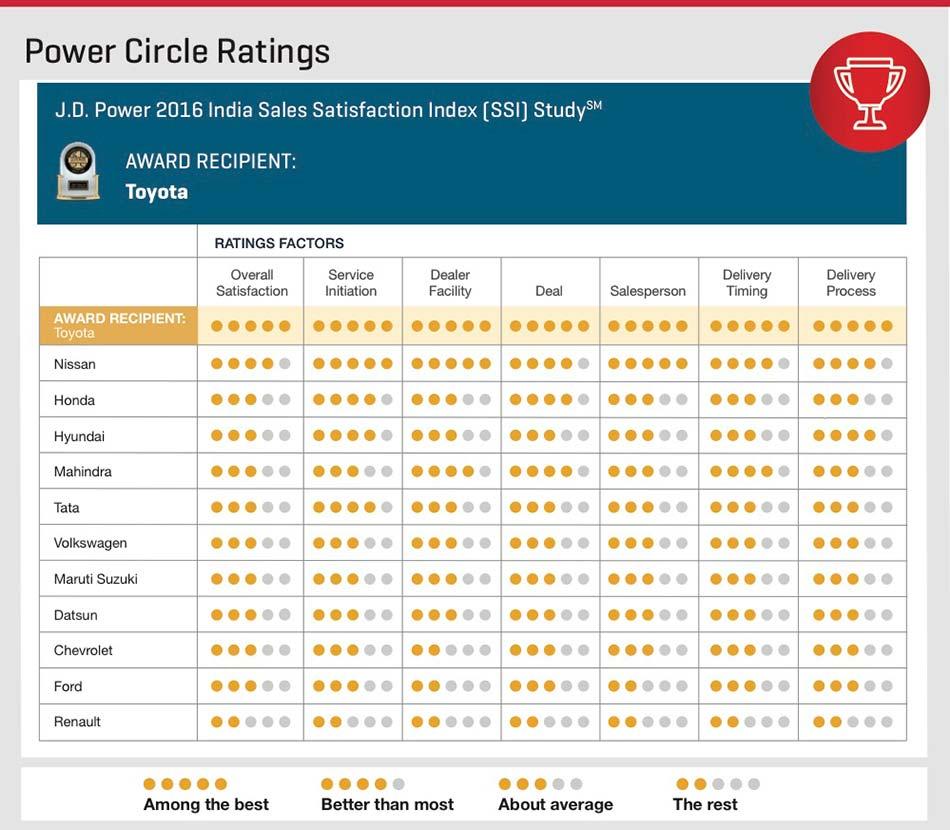 PowerCircle Ratings 2016