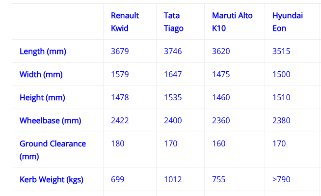 Renault Kwid Dimensions Comparison with other car brands