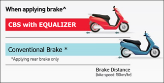 Honda 2 Wheelers CBS vs Convential Braking