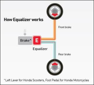 Honda CBS Equalizer - How it works?