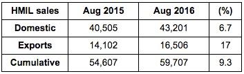Hyundai India Sales August 2016
