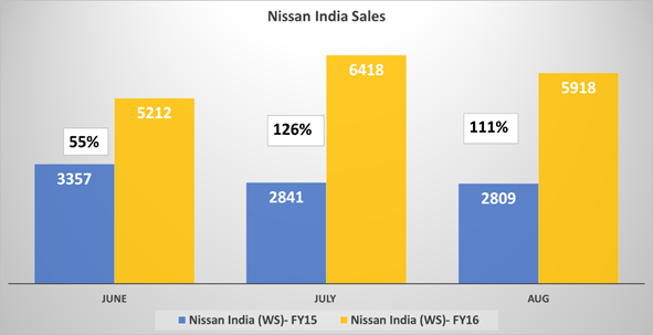 Nissan India Sales in August