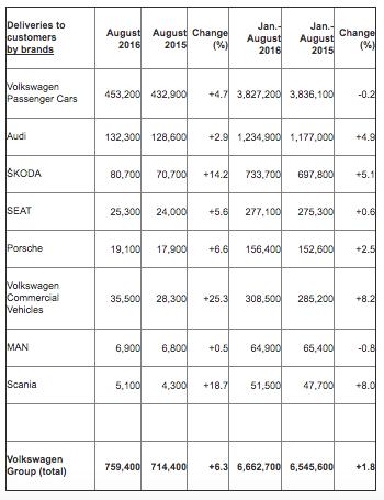 Volkswagen Brandwise Sales