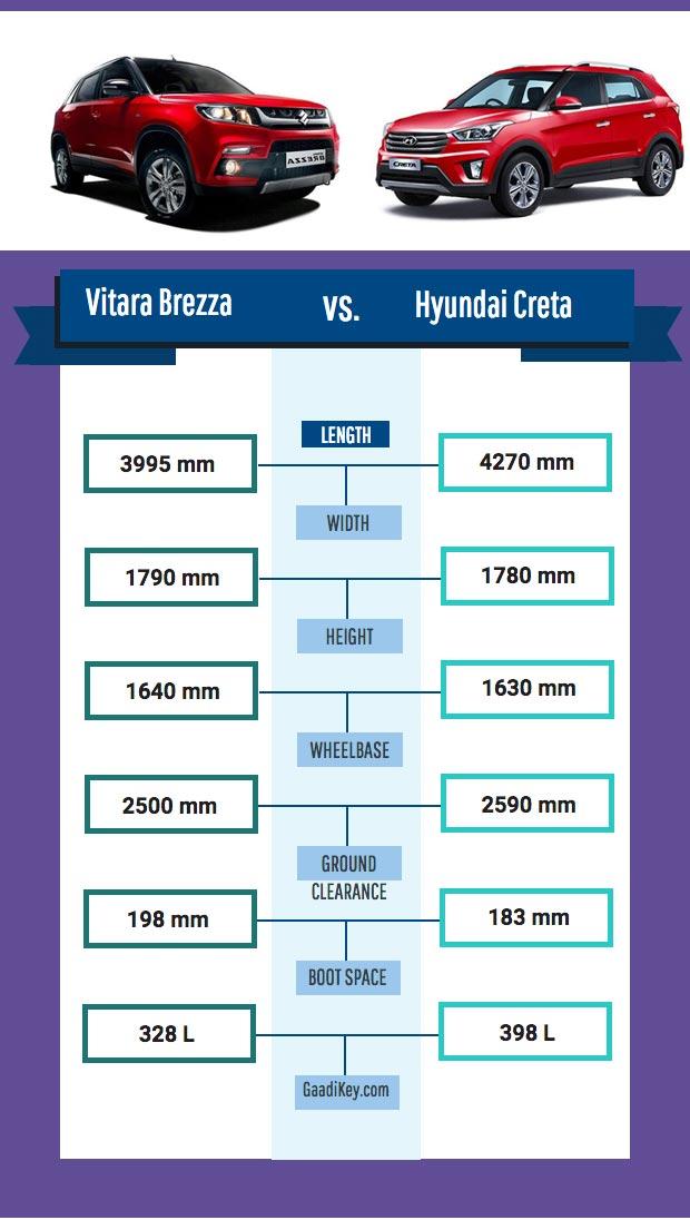 brezza-vs-creta-dimensions