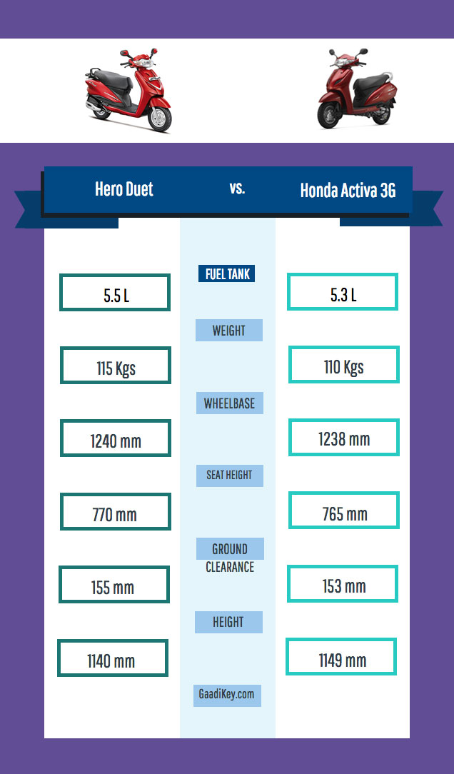 Hero Duet Dimensions vs Honda Activa Dimensions