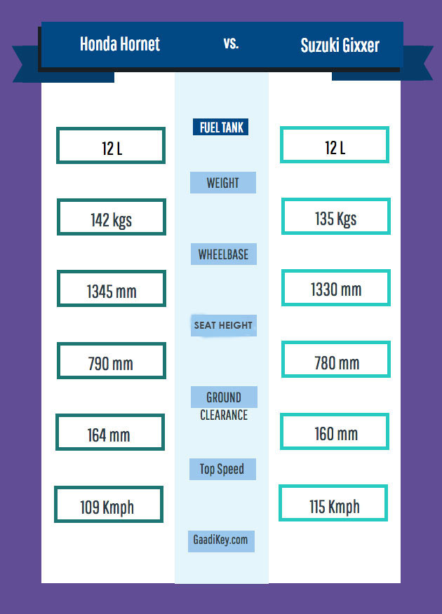Honda Hornet vs Suzuki Gixxer Dimensions Comparison