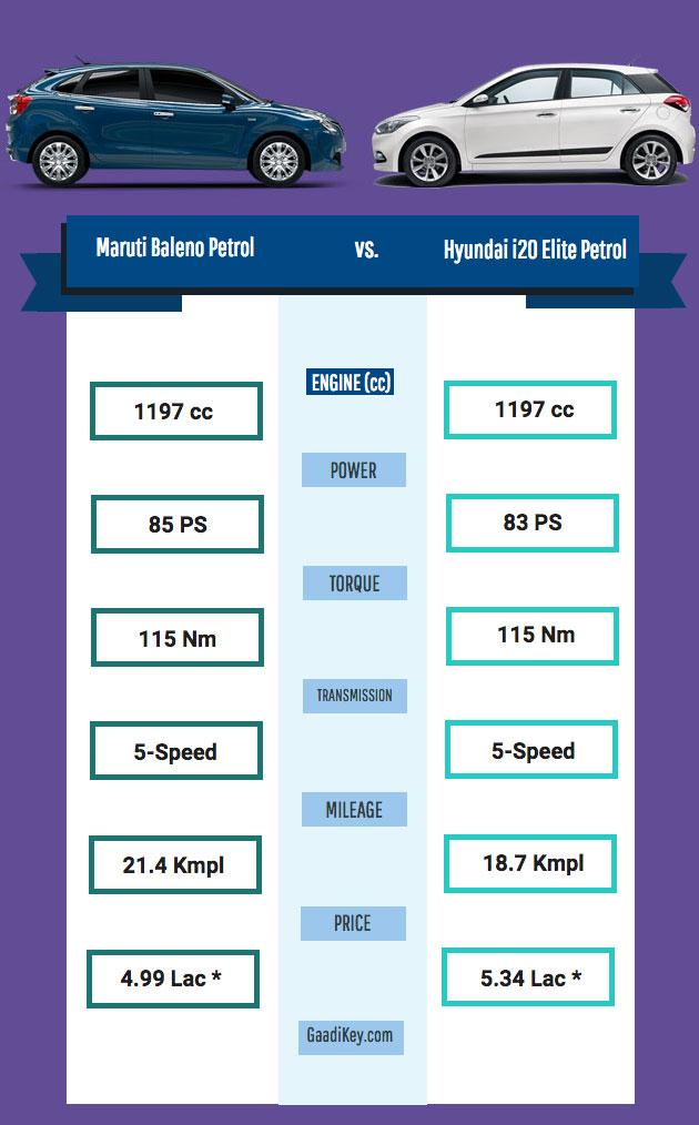 Maruti Baleno Petrol vs Hyundai i20 Elite Petrol